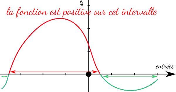 Illustration De Ce Qu Est Une Fonction Negative Ou Positive Sur Un Intervalle En Maths Mathematics Math Chart