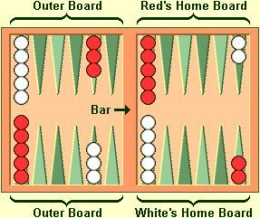 Backgammon Basics And How To Play Family Card Games Fun Card