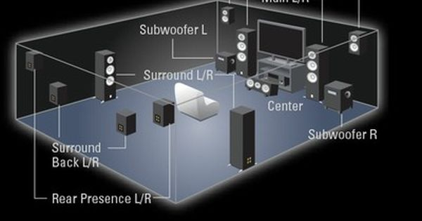 Yamaha Speaker Layout For Dolby Atmos Experience Home