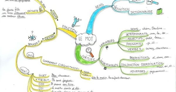 mind mapping grammaire gratuit