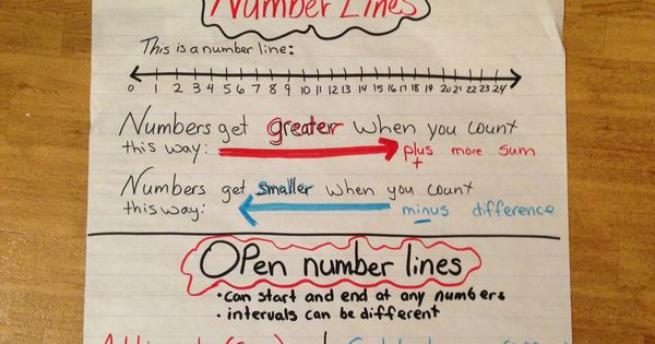 Number Lines And Open Number Lines Anchor Chart For 2nd