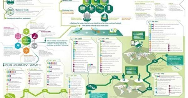 How Visual Thinking Maps Can Enhance Internal Communication