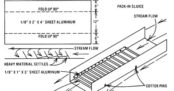drawings on making a gold sluice box