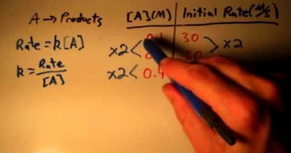 Determining The Order Of A Reaction Reactions Chemistry Chemical Reactions