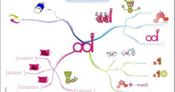 Tikis L Adverbe Carte Mentale Et Affiches Avec Images Carte
