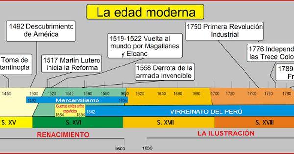 Resultado De Imagen Para Infografia Edad Moderna Enseñanza De La Historia Linea Del Tiempo Historia De La Educacion