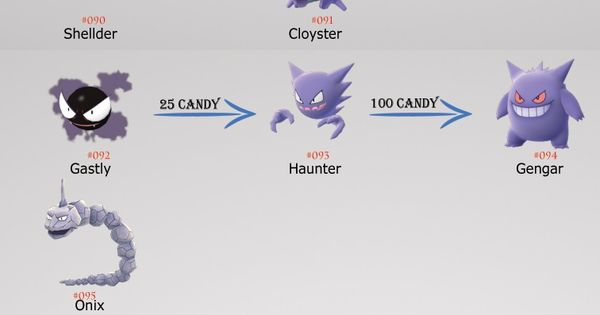 Today I Am Sharing Info Graphic Of Pokemon Go Evolution Chart This Pokemon Go Chart Will Tell You About How Much Candie Pokemon Go Evolution Pokemon Pokemon Go