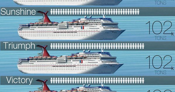 Does Size Matter Carnival Ship Size Comparison Infographic  Alaska Cruise