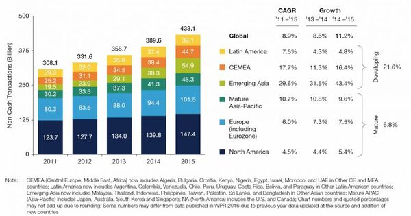 Global Non Cash Transaction Volumes Record Highest Growth Of Past Decade