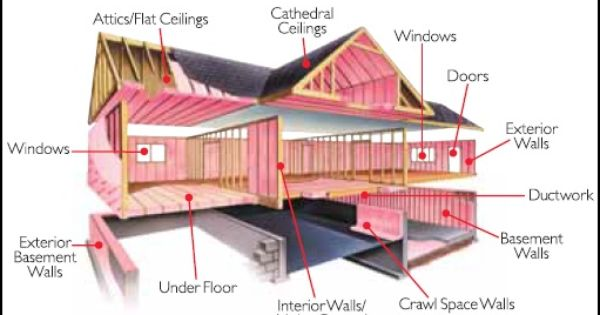 Contact Insulation 4 Less At 253 426 7212 Today We Offer Exceptional Insulation Service To Residential And C Cathedral Ceiling Basement Walls Attic Insulation