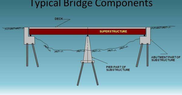 Bridge Terminology Very Important To Civil Engineers Engineering Discoveries Civil Engineering Civil Engineering Construction Bridge