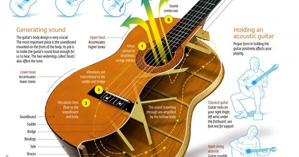 how an acoustic guitar works. Black Bedroom Furniture Sets. Home Design Ideas