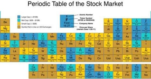 Periodic Table Of The Stock Market Poster Pictures Periodic Table Stock Market