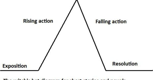 write a story using a witch u0026 39 s plot diagram