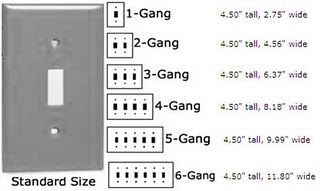 Light Switch Plate Dimensions Standard Size For 1 6 Electrical Gang Boxes Plates On Wall Plated Reviews Electrical Layout
