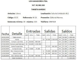 Valeria Rojas Vallejo Taller De Kardex Por Promedio Ponderado Contabilidad De Costos Contabilidad Y Finanzas Imagenes De Contabilidad