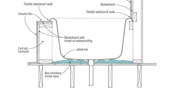 Drop in tub installation diagram master bathroom for Master bathroom plumbing diagram