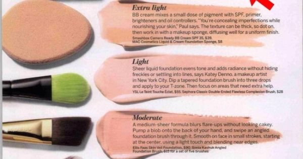 The Right Tools For Different Types Of Foundation Coverage
