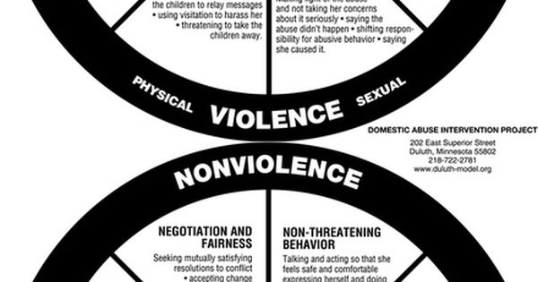 the cycle of domestic violence pdf