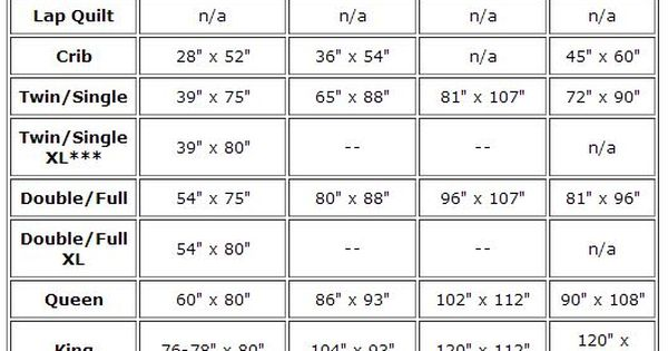 Standard Quilt Sizes Chart King, Queen, Twin, Crib and