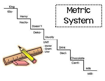 Metric Systems Conversion Chart | Metric System | Math ...