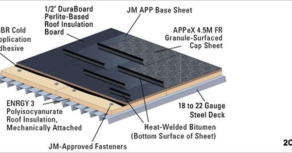 App Modified Bitumen Roofing Membranes Modified Bitumen Roofing Roofing Commercial Roofing