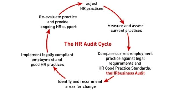 Hr Audit Process Audit Educational Pictures Supportive