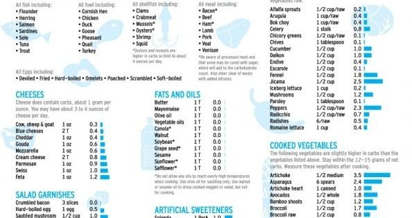 Atkins Acceptable Foods List Infographic | Atkins | Pinterest | Infographic, Food and Low carb