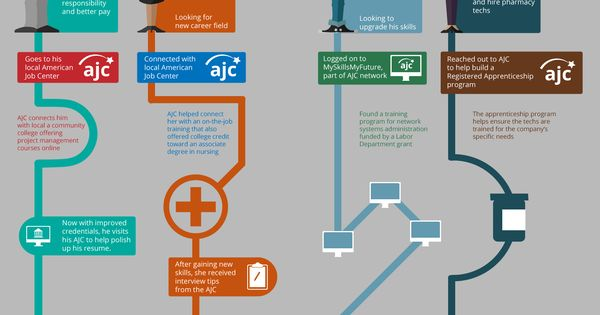 What S Your Career Path Via The American Job Center