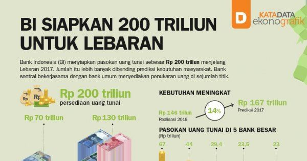 Bi Siapkan 200 Triliun Untuk Lebaran