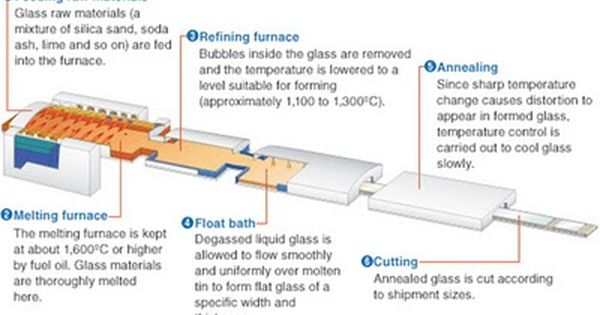 Float Glass Is A Sheet Of Glass Made By Floating Molten Glass On A Bed Of Molten Metal Typically Tin Although Lead And Vario Molten Glass Glass Raw Materials