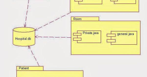 Component Diagram For Hospital Management System It Uml