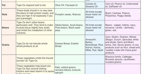 blood type b positive diet food list pdf
