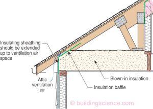 Proper Knee Wall Insulation Info 501 Installation Of Cavity Insulation Cavity Wall Insulation Cavity Wall Cavity Insulation