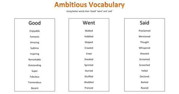 20++ Vocabulary worksheets ks4 Popular