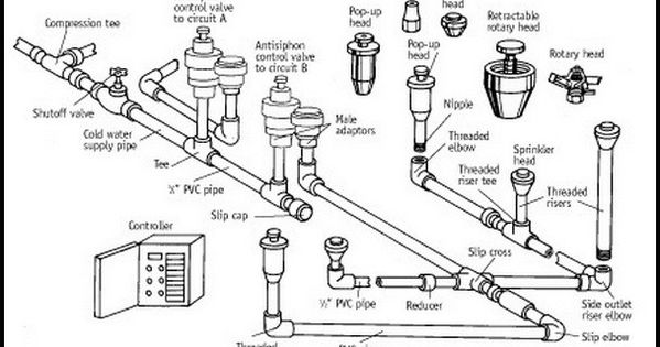 home sprinkler parts identification diagram