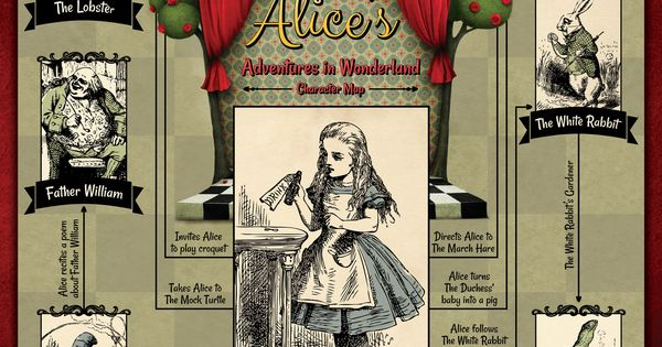 the imagery characters and story elements in alices adventures in wonderland a novel by lewis carrol