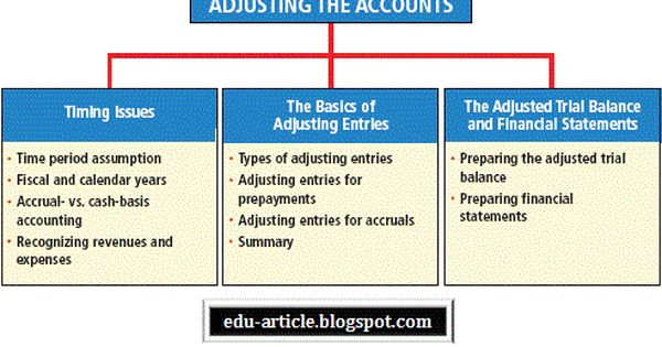 Types Of Adjusting Entries In Accounting Process Accounting Books Accounting And Finance Accounting Basics