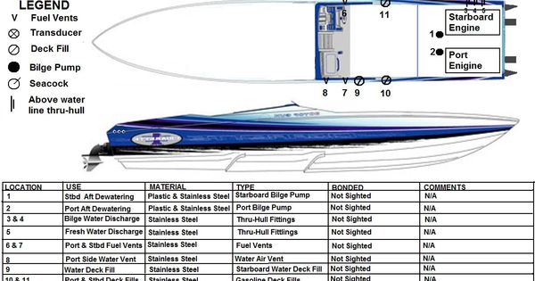 hull diagram of a cigarette boat that was part of a survey report written by me