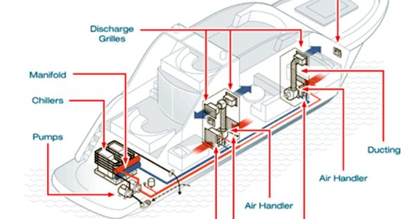 Marine Air Conditioning Chiller System Drawing Air Handler System Hvac Duct