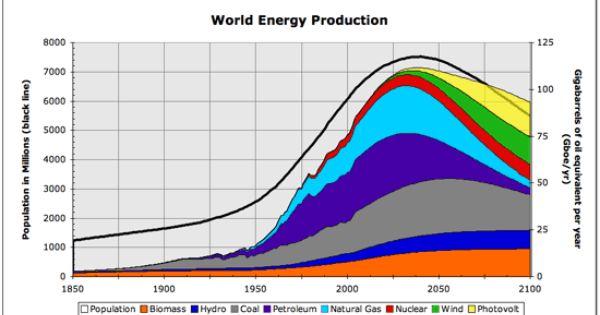 History Future Of World Energy Per Capita Energy Will Remain