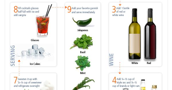 The Anatomy of Sangria - Ultimate Recipes for How to Make Sangria
