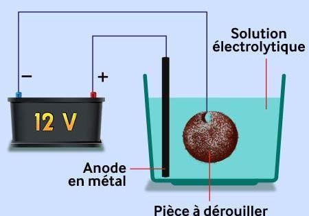 Enlever La Rouille Par Electrolyse La Methode Pas A Pas Enlever La Rouille Rouille Pose Parquet Flottant