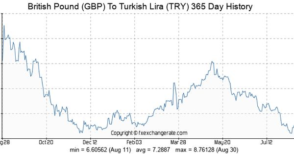 Exchange Pounds To Turkish Lira Profitable Indicator Forex