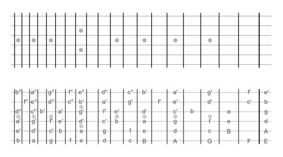 Guitar fretboard chart left-handed with Helmholtz note ...