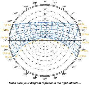Plea Note 1 Solar Geometry Solar Design Sun Path Diagram Passive Solar Design