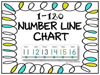 Number Line Chart 1 120 Number Line Math Number Sense Math Numbers