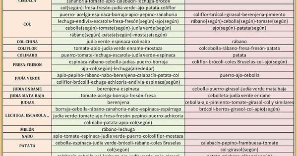 Calendario del huerto huerta y hortalizas siembra y new for Asociacion de hortalizas