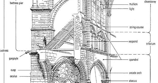 Gothic Cathedral Diagram Google Search Gothic Pinterest