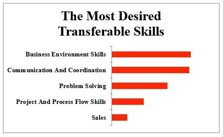 List Of What Employability Skills Are Employers Looking For Employability Skills Career Help Skills